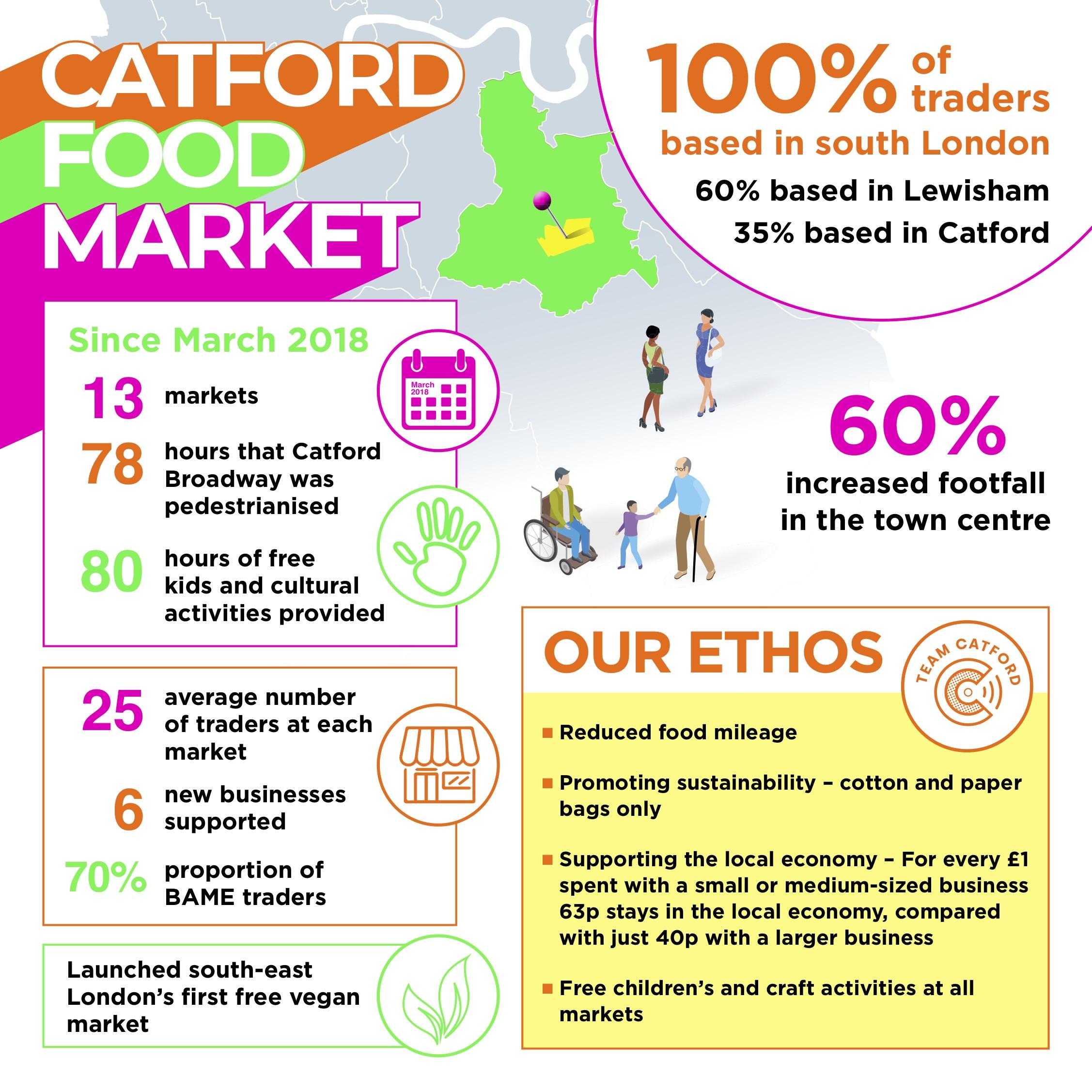 Catford Food Market Infographic_Final.jpg