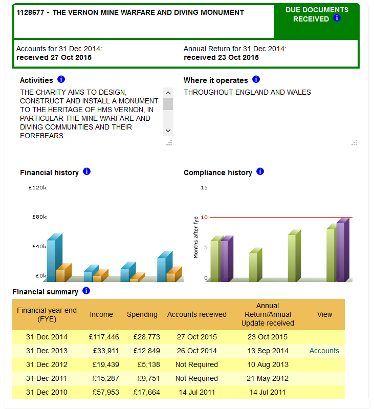 Charity-overview-of-returns-to-2015.png