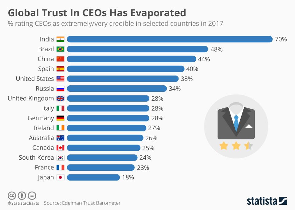 chartoftheday_7661_global_trust_in_ceos_has_evaporated_n (1).jpg