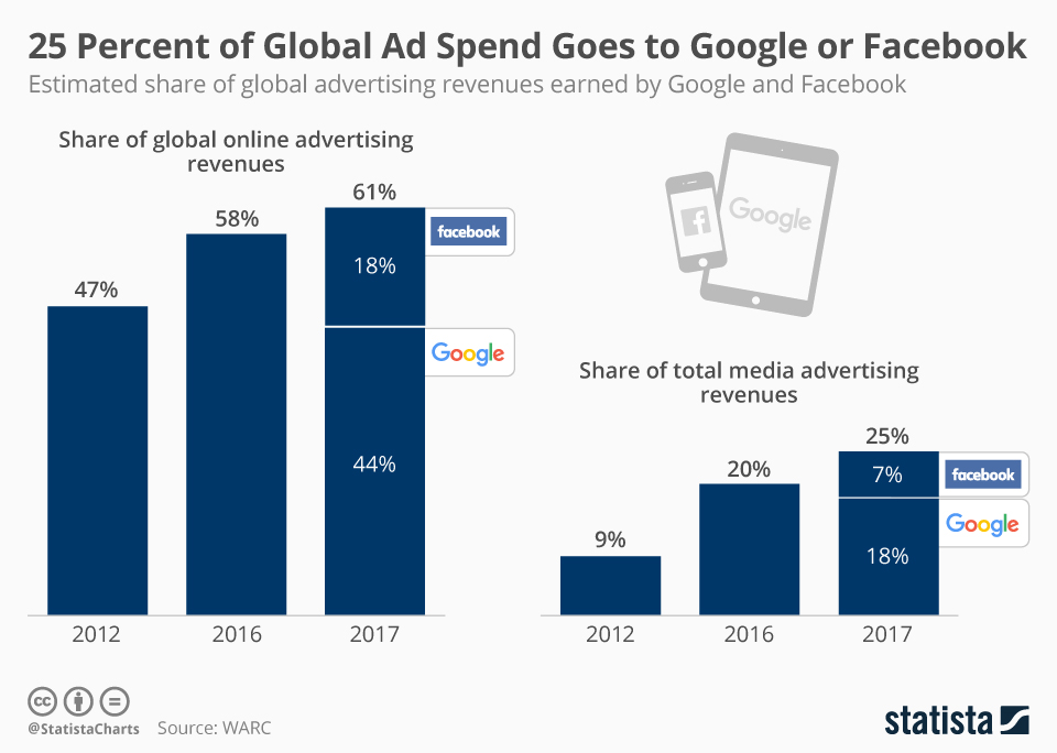 chartoftheday_12179_google_and_facebook_share_of_ad_revenue_n.jpg