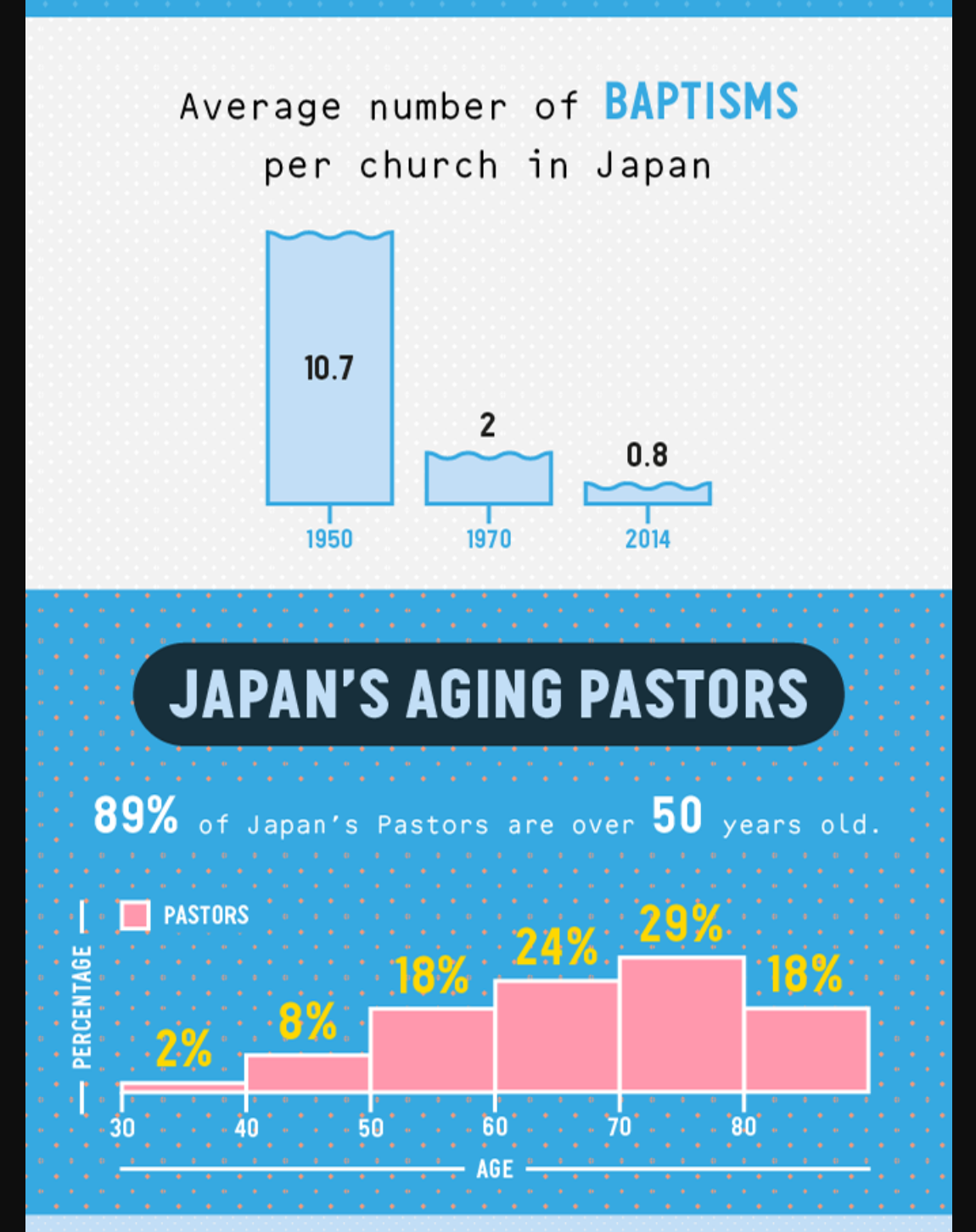 Christianity in Japan: Two Graphs