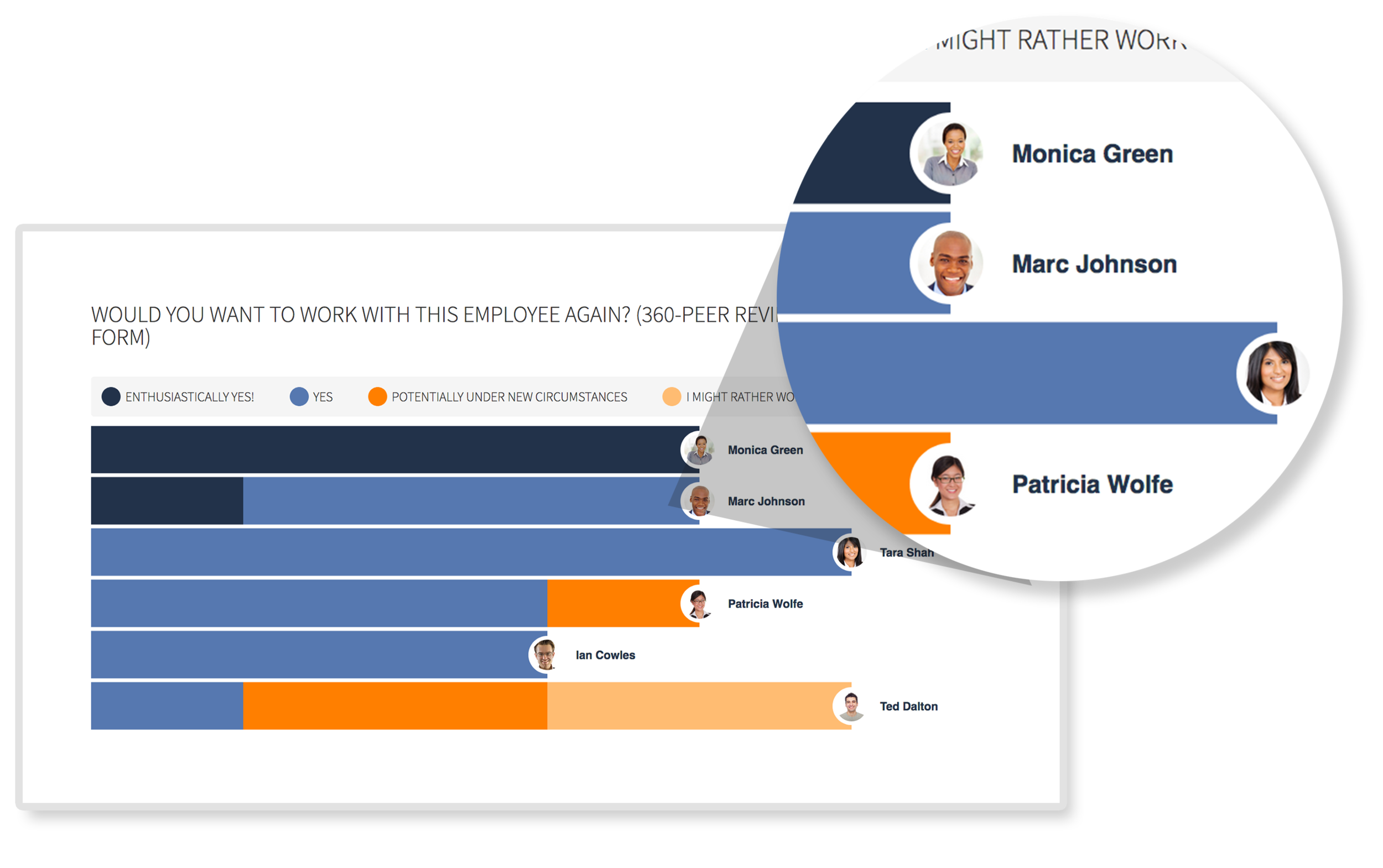 Reporting - Dive into the results of your review processes, comparing employee performance through a variety of visuals and exports that enable the analysis that HR teams need. PerformYard reporting allows for simple calibration analysis so that top performers are identified and rewarded. Plot performance over time as a trend or compare employees in a nine-box.