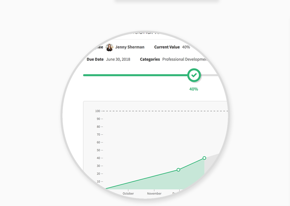 Goal Management - Employees should be reviewed on goals they know about. PerformYard allows you to cascade corporate objectives across the organization, and update them as business priorities change. Then track individual progress with a single glance using our clear visualizations.