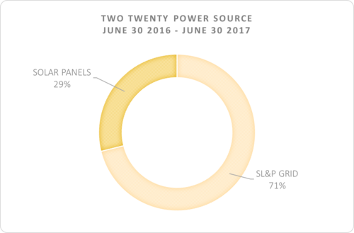 Nearly a third of our electricity was sourced from the sunny Saskatoon sky.