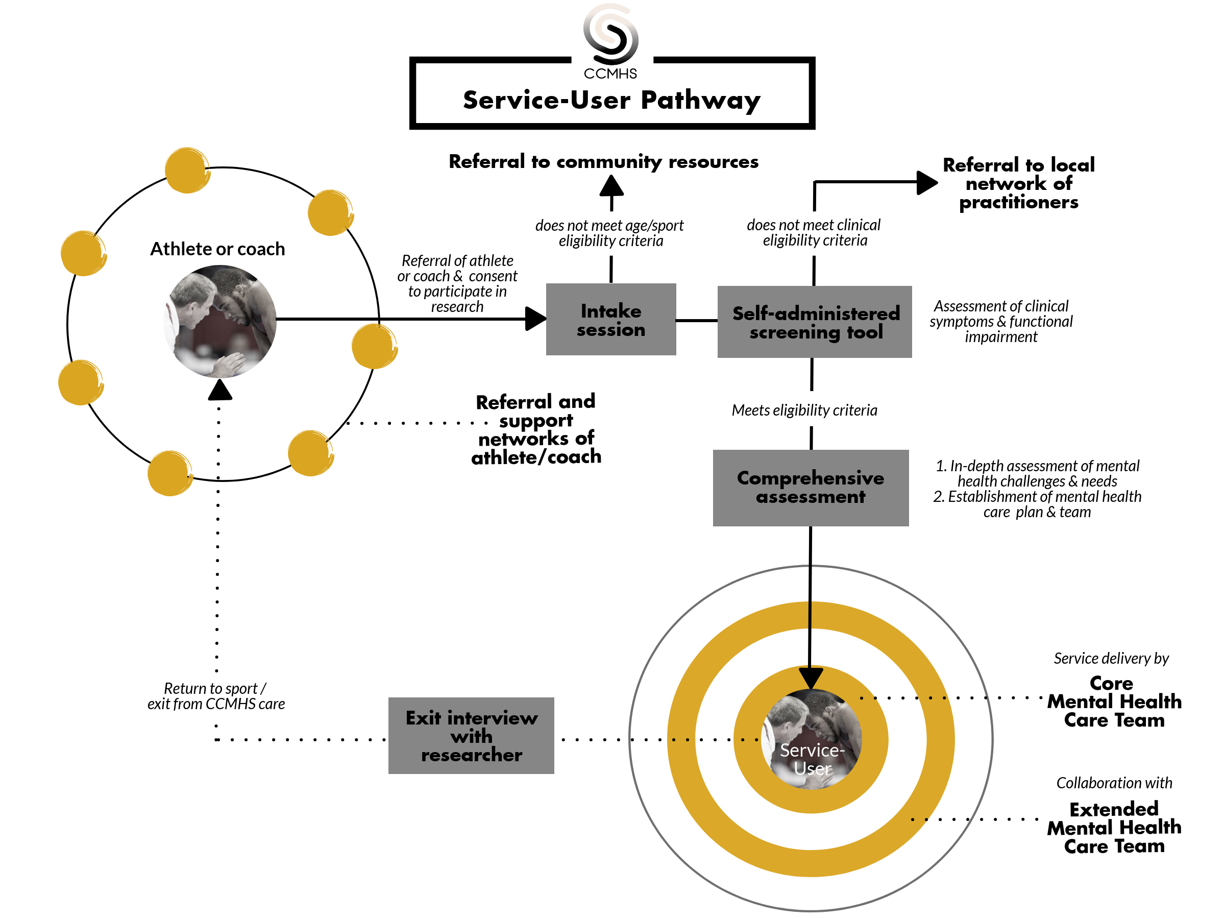CCMHS Service-user pathway.png