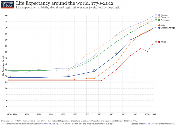 maxroser_life-expectancy-by-world-region-since-1770-750x535.png