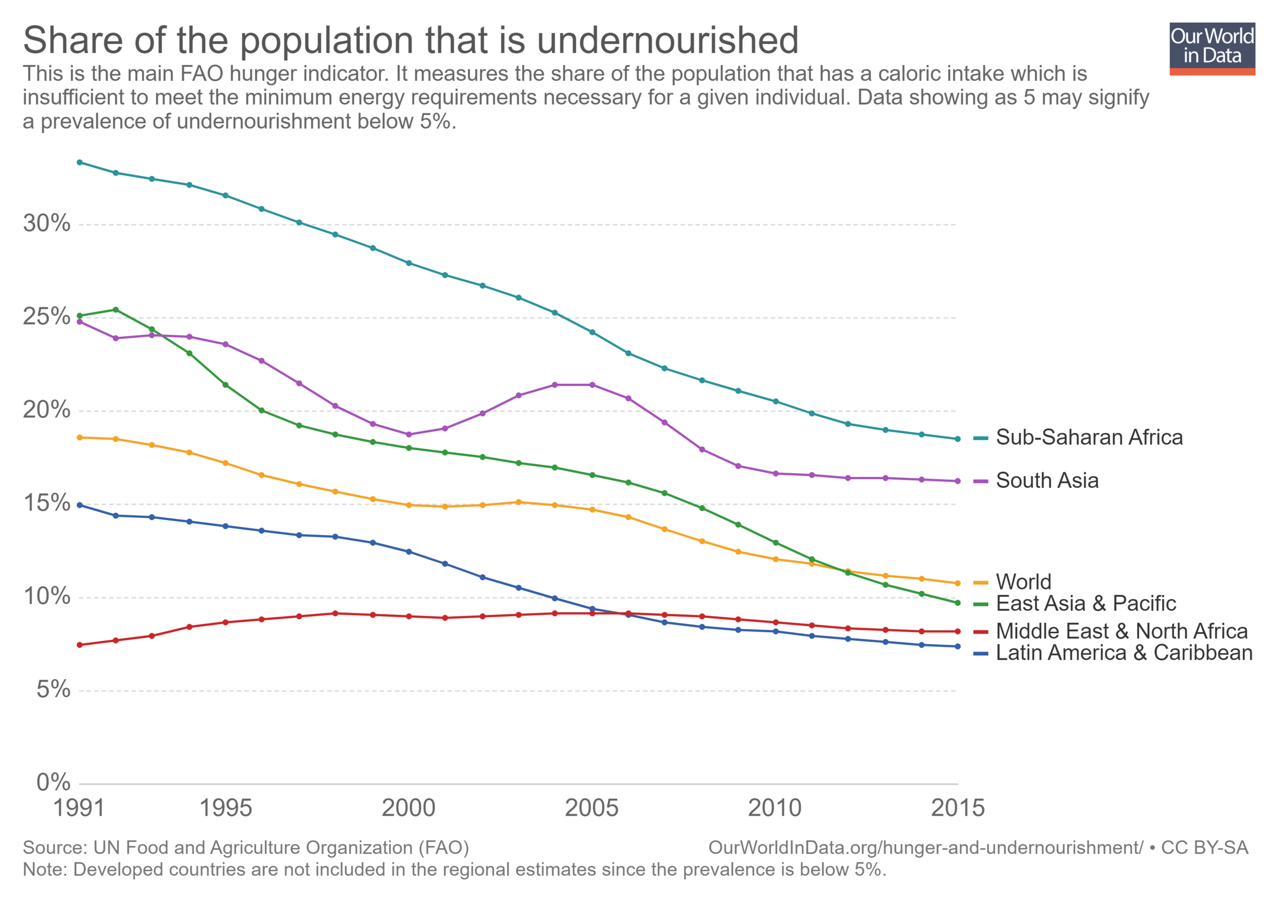 prevalence-of-undernourishment.png