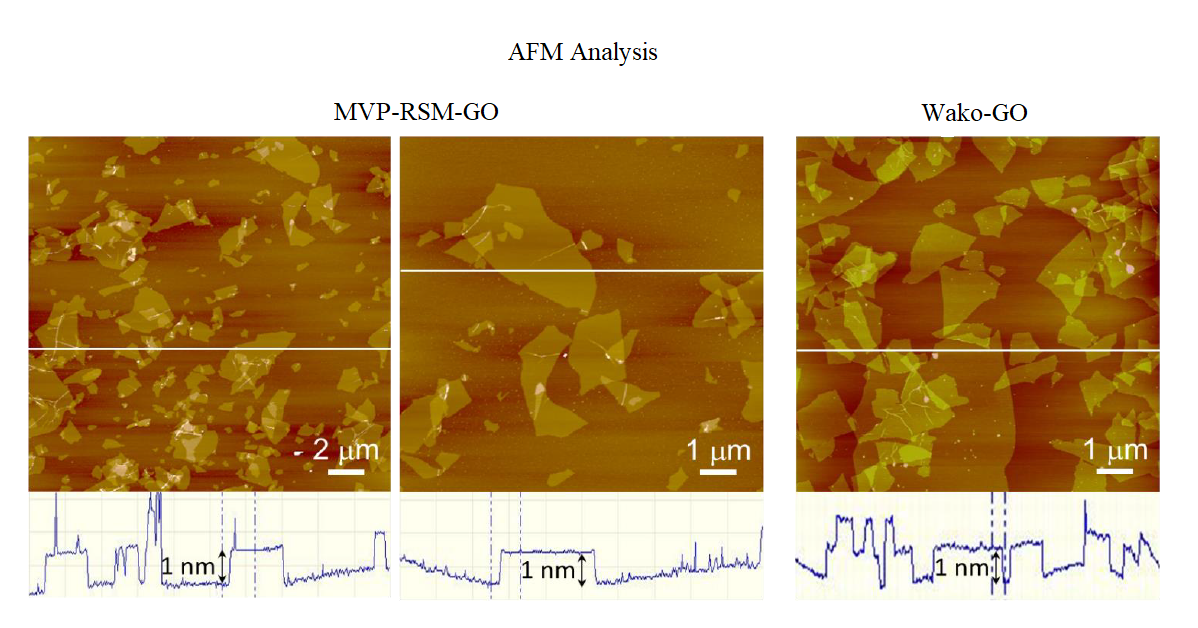 RS Mines and Mission Vector Partners - Japan, Graphene Oxide (GO) AFM analysis