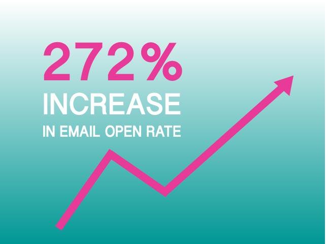 272%INCREASE-BLOGIMAGE.jpg