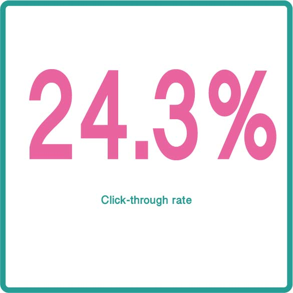 24 click-through rate with personalised video.jpg