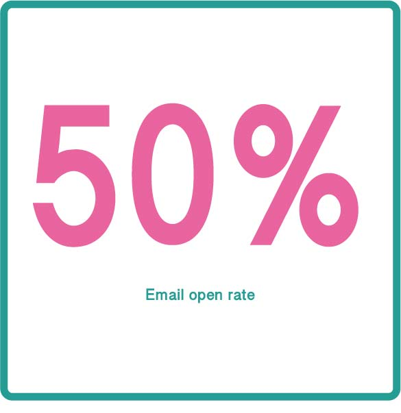50% email open rate with personalised video.jpg