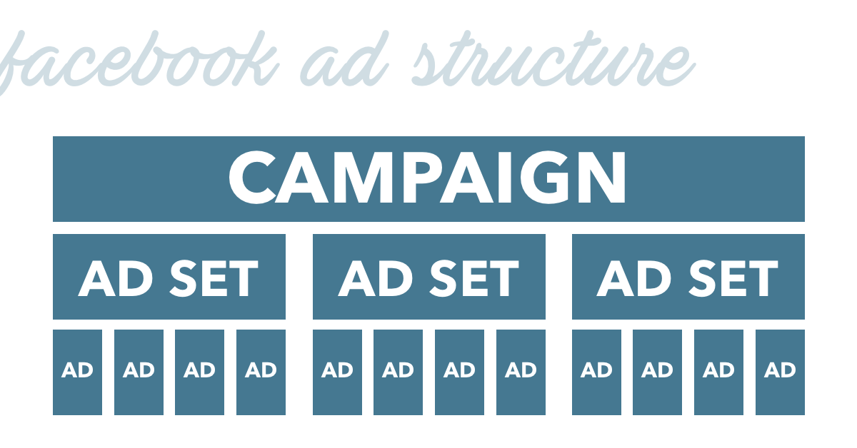 facebook-ad-structure.png