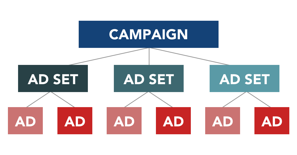 Here's a typical campaign structure with 1 campaign, different ad sets targeting different audiences, each ad set having multiple ads with multiple creatives, that are same throughout the ad sets.
