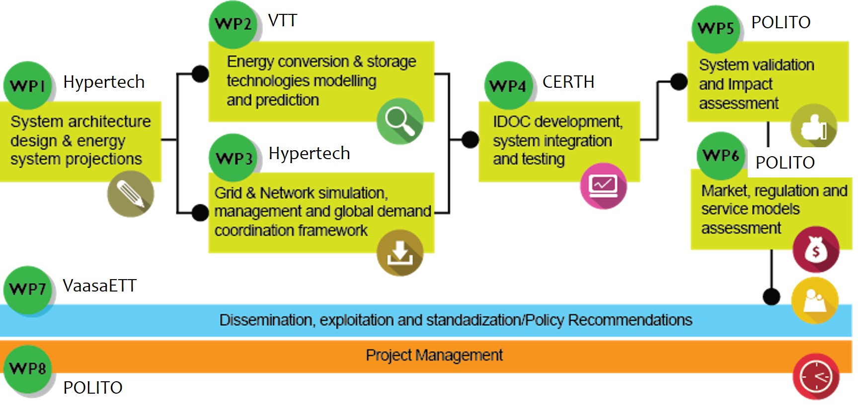 Major project activities and their dependencies