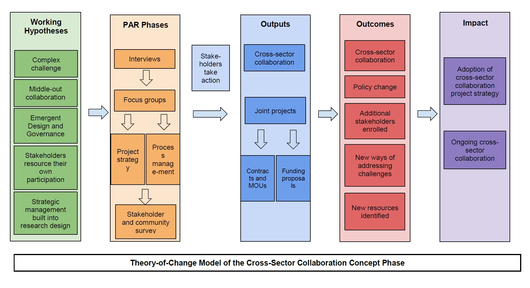 Theory of Change  .jpg