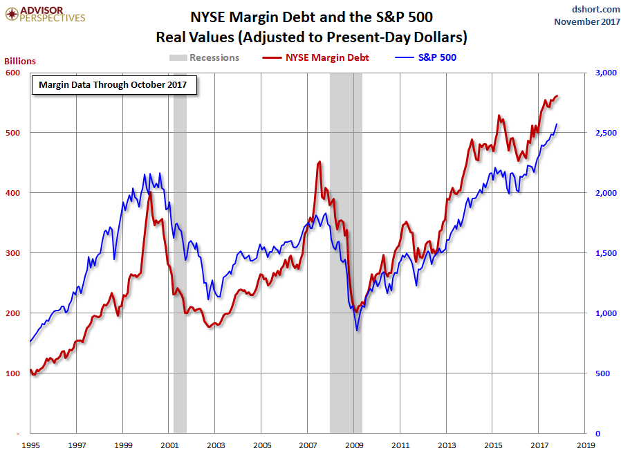 us-margin-debt-nyse-2017-10.png