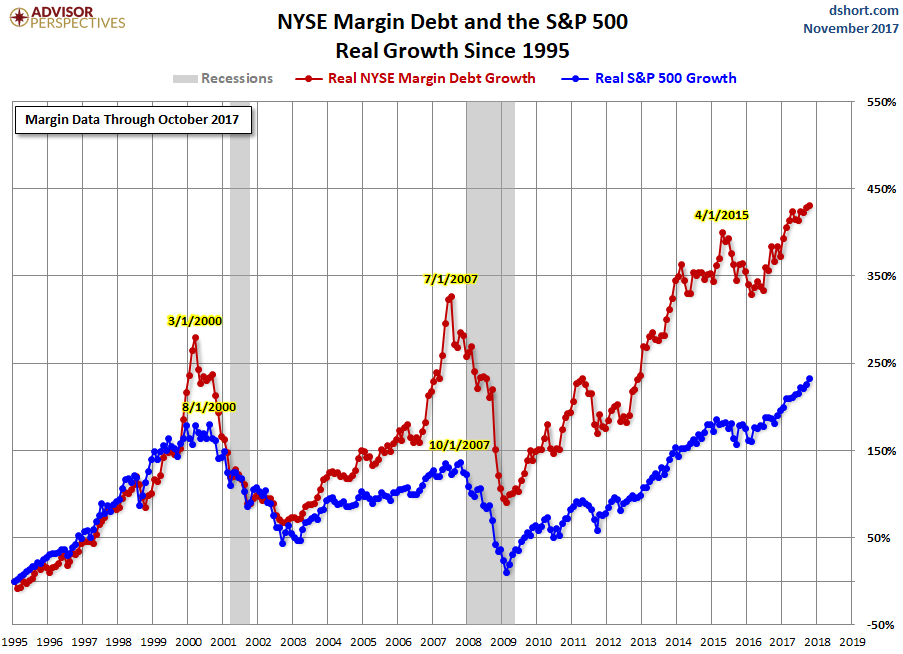 us-margin-debt-nyse-2017-11-percentage-change.png