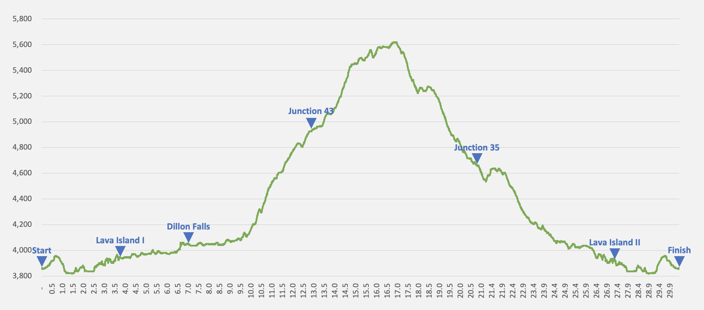 Deschutes River 50K elevation profile (2019)