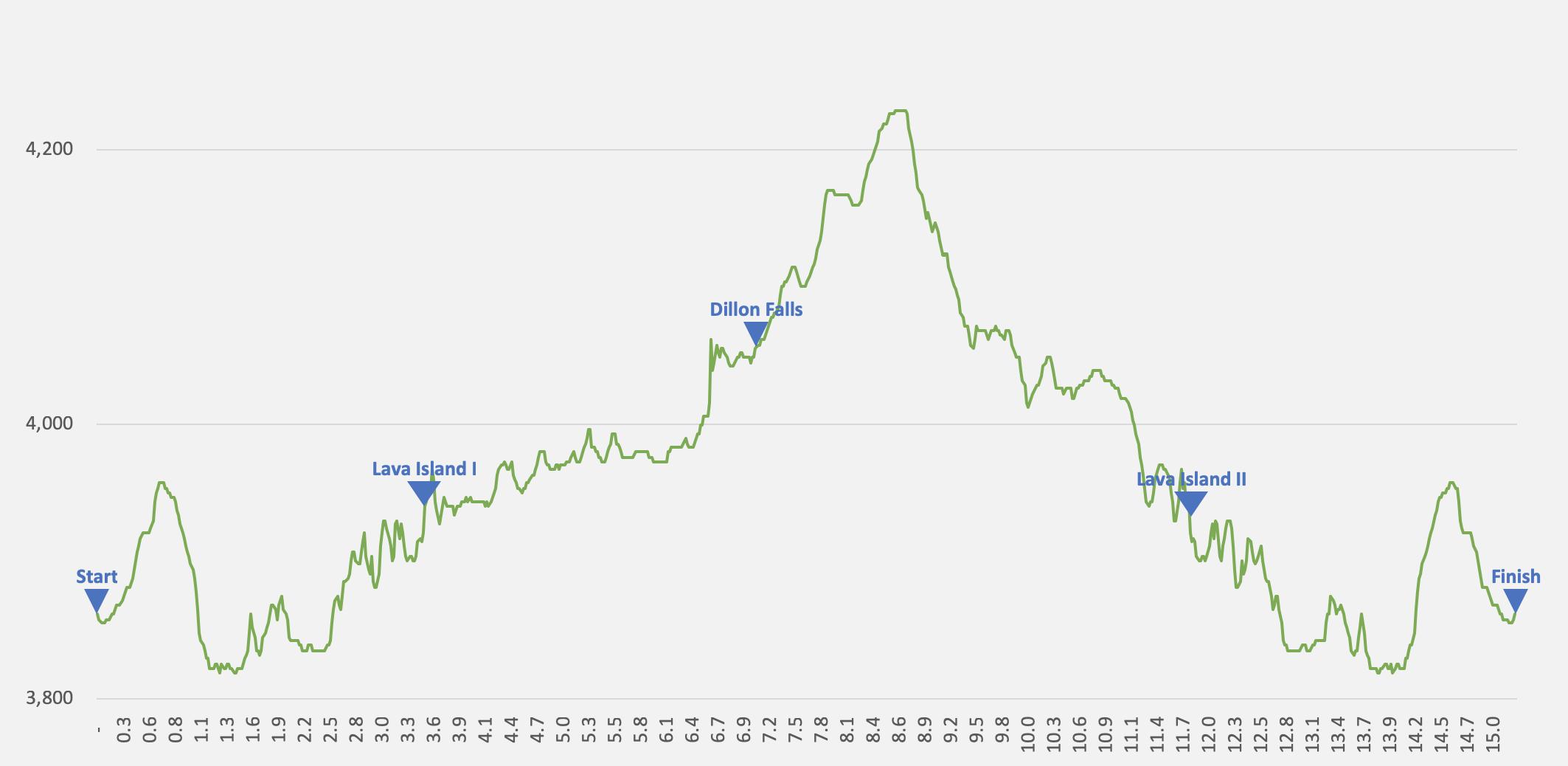 Deschutes River 25K elevation profile (2019)