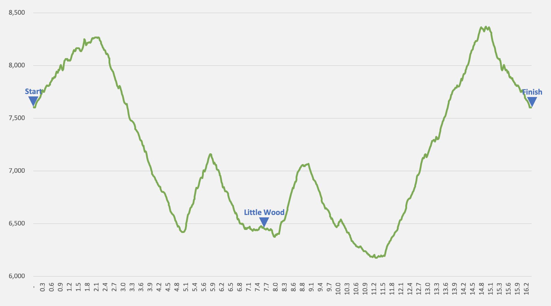 Triumph 25K    elevation profile — 4,580' of climb