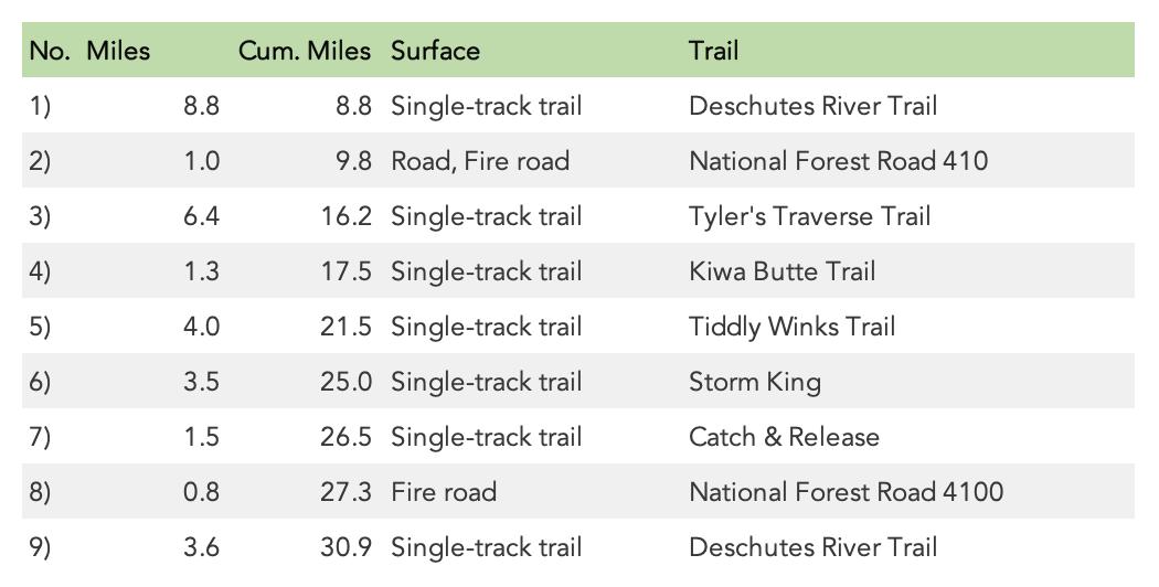 Deschutes River 50K Turn Sheet (2019)