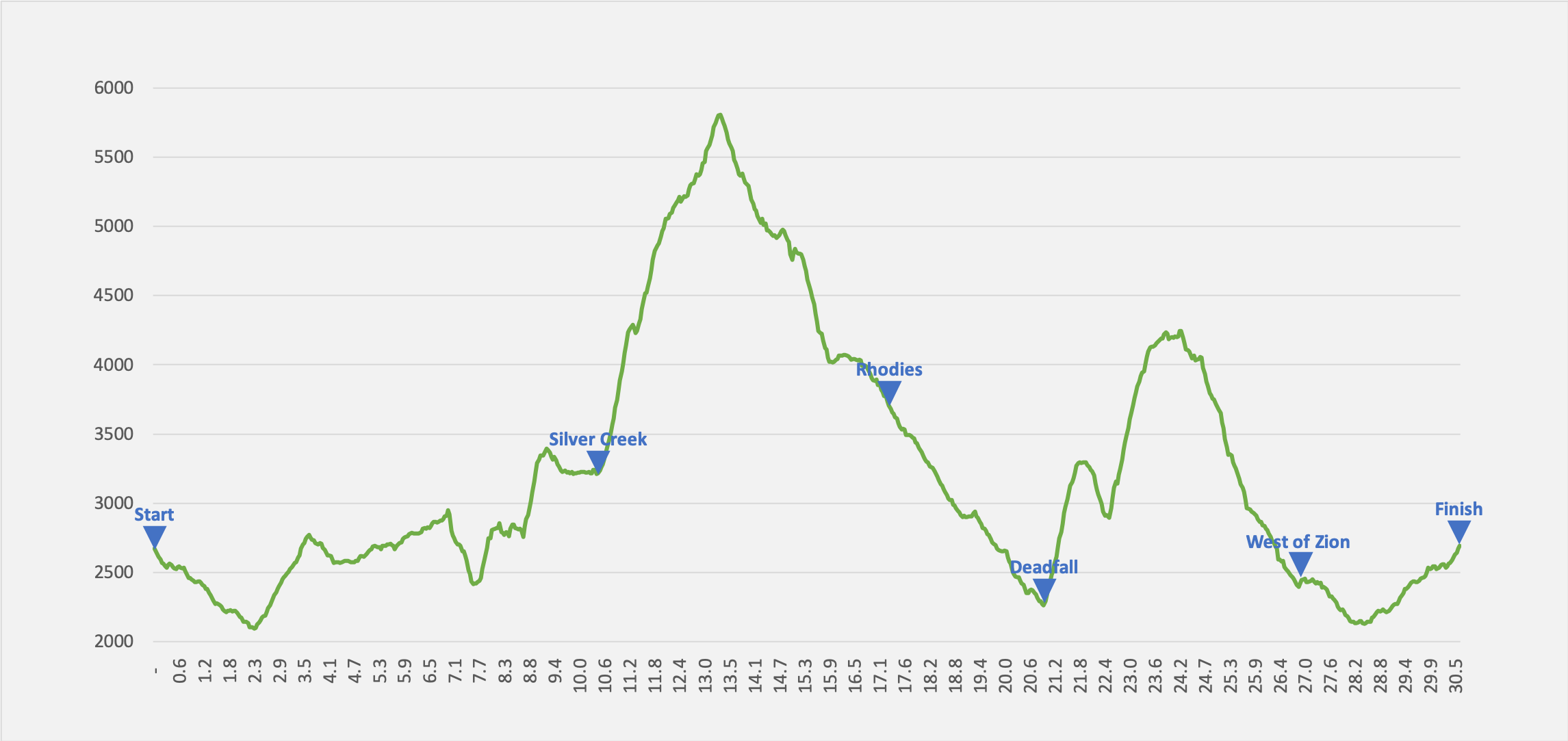 Olympic Mountains 50M elevation profile — 13,500' of climb
