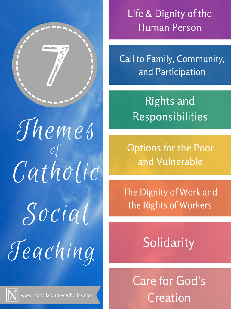 7 Themes of Catholic Social Teaching. Semensi