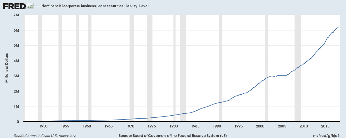 "The more liabilities the ""business"" has the slower it grows, the higher the chance it will declare itself as a bankrupt. All-time highs on this chart."