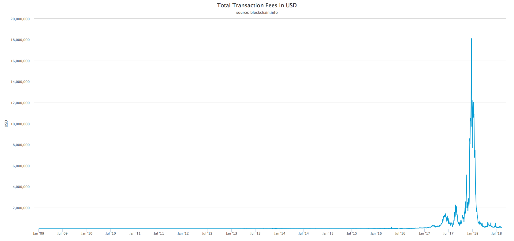 "Meanwhile, transaction cost is even lower than it was before during the 2017 bull run. I guess now you understand why it is less expensive to use it for international trades: transaction speed - 20-30 minutes, transaction cost - 0.40 cents when sending $100 or $1,000,000. And of course security of payment.  What does everything from the above should mean for a retailer investor?  Make sure you apply critical thinking whenever you are making your next deposit in a bank. Accumulate alternative assets. And make sure you know about BTC. Nobody says you have to buy it. It's all under your discretion. Most people find execuses calling it ""scam"" or ""bubble"", but I bet only 2 out of 10 know what ""https"" means when they are typing their personal blog address or website. So why people who say ""I don't believe in BTC!"", ""I don't know how it works!"" or ""Why is it better than my bank?"" are putting a veto on the Digital Gold that will help society to survive in the upcoming recession?   Bonus.   Please, share your feedback. We will be glad to include your observations, charts and critics in this article below. Make sure it has all appropriate links on sources. On our end we will try to update this article when it's required.  P.S. I bet you'll find a lot of typos. Numbers that's what matters. Everything else is easy to adjust.  Thank you.  Regards,  Paul Savchuk,  CEO at EQBM Inc.  __________________________________________________________________________________________________________________________________   DISCLAIMER    INVESTING IN CRYPTOCURRENCIES AND OTHER INITIAL COIN OFFERINGS (""ICOS"") IS HIGHLY RISKY AND SPECULATIVE, AND THIS ARTICLE IS NOT A RECOMMENDATION BY CRYPTOCURRENCY CAPITAL OR THE WRITER TO INVEST IN CRYPTOCURRENCIES OR OTHER ICOS. SINCE EACH INDIVIDUAL'S SITUATION IS UNIQUE, A QUALIFIED PROFESSIONAL SHOULD ALWAYS BE CONSULTED BEFORE MAKING ANY FINANCIAL DECISIONS. INVESTOPEDIA MAKES NO REPRESENTATIONS OR WARRANTIES AS TO THE ACCURACY OR TIMELINESS OF THE INFORMATION CONTAINED HEREIN. AS OF THE DATE THIS ARTICLE WAS WRITTEN, THE AUTHOR OWNS CRYPTOCURRENCY.    WITH THIS CONTENT CRYPTOCURRENCY CAPITAL LLC OR ITS AFFILIATES DO NOT PROVIDE INVESTMENT, TAX, LEGAL OR ACCOUNTING ADVICE. THIS MATERIAL HAS BEEN PREPARED FOR INFORMATIONAL PURPOSES ONLY AND IS NOT INTENDED TO PROVIDE, AND SHOULD NOT BE RELIED ON FOR, TAX, LEGAL, ACCOUNTING OR INVESTMENT ADVICE. YOU SHOULD CONSULT YOUR OWN INVESTMENT, TAX, LEGAL AND ACCOUNTING ADVISORS BEFORE ENGAGING IN ANY TRANSACTION AT YOUR OWN RISK.    CONFLICTS OF INTEREST    GIVEN THE NATURE OF THE COMPANY'S BUSINESS MODEL, IT IS NOT POSSIBLE TO FORESEE AND PREVENT ALL POSSIBLE CONFLICTS OF INTEREST THAT MIGHT ARISE OVER THE LIFESPAN OF THE COMPANY. AT THE TIME MATERIAL WAS PUBLISHED, CRYPTOCURRENCY CAPITAL LLC, ITS AFFILIATES, OR ITS PRINCIPALS, MAY HOLD LONG/SHORT POSITIONS IN THIS PARTICULAR COIN."