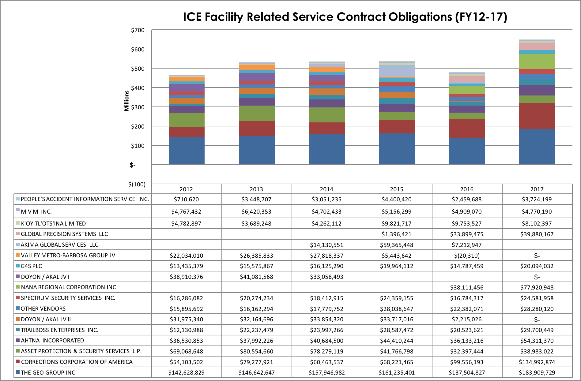 ICE contracts.png