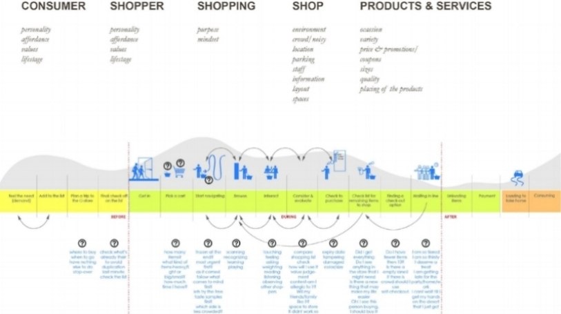 Emotional model for a shopping journey
