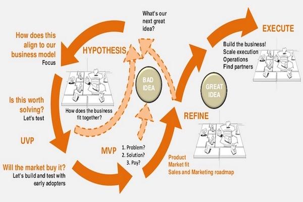 1. Agile Engineering Proces