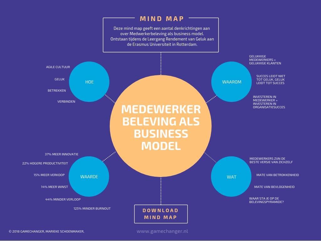 Mindmap_medewerkerbeleving_Businessmodel.jpg
