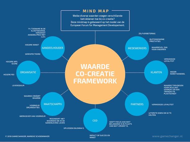 Waarde Co-creatie Framework: welke diverse waarden voegen verschillende betrokkenen toe bij co-creatie.