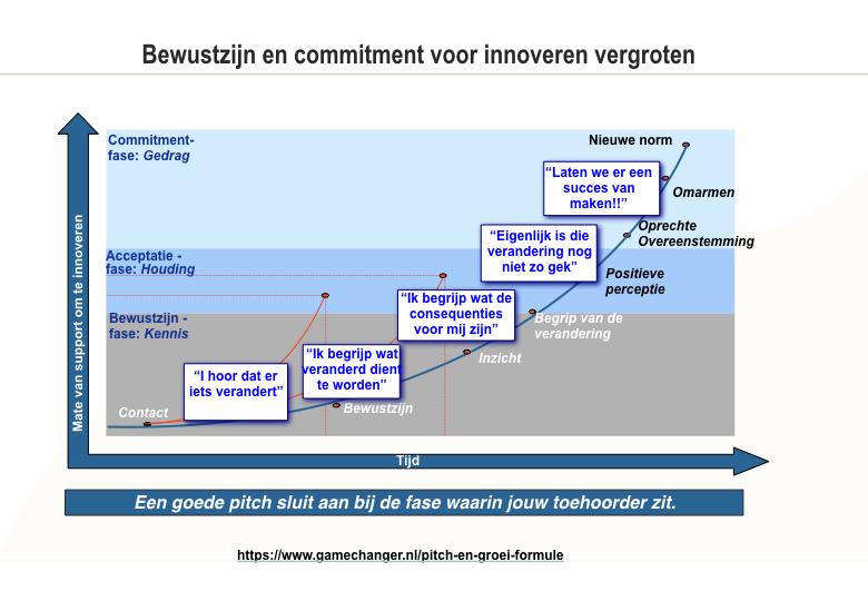 Pitchen - Framework Bewustzijn en Commitment voor innoveren .jpeg