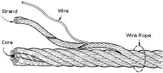 WireRopeConstruction.jpg