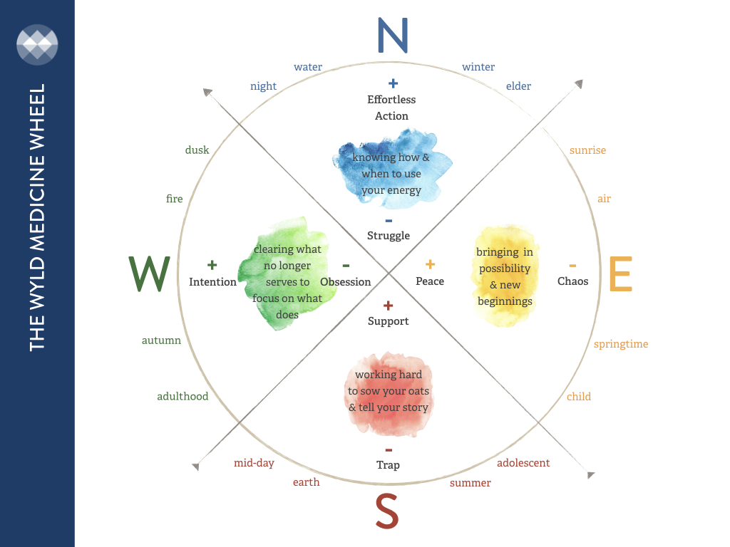 The WYLD Medicine Wheel has been adapted from  The Power Path