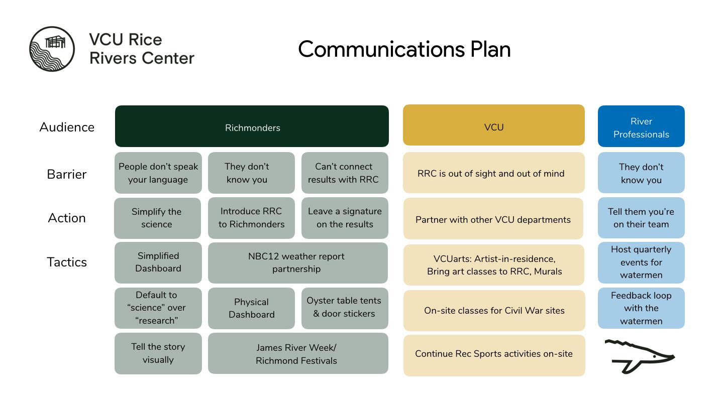 The full comms plan we developed for RRC.