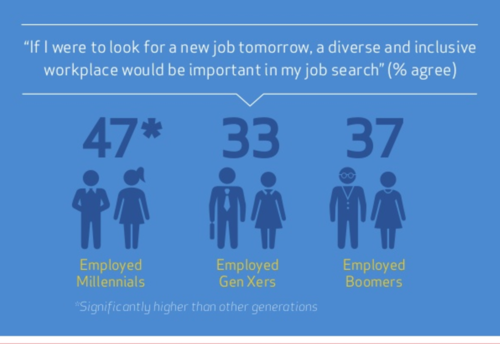 Source: http://www.webershandwick.com/news/article/millennials-at-work-perspectives-on-diversity-inclusion