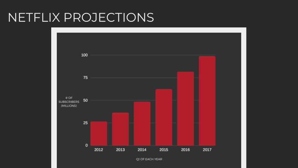 While looking like the graph is going down, DASDAQ predicts that Netflix is only going to increase subscribers, as this graph excludes those who already have accounts.