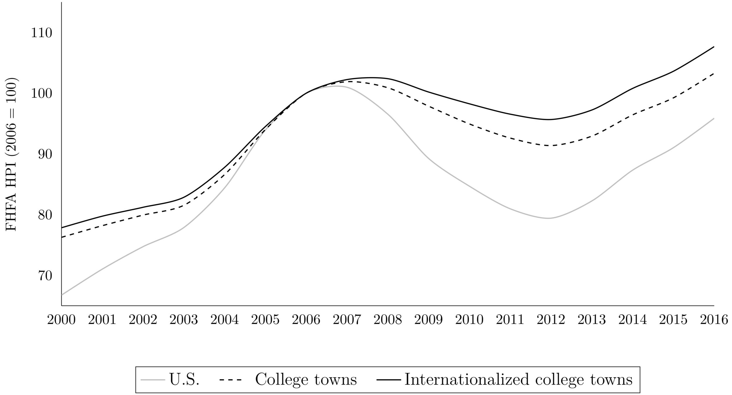 """From  """"International student migration and local housing markets""""  (with  Tatiana Mocanu )"""