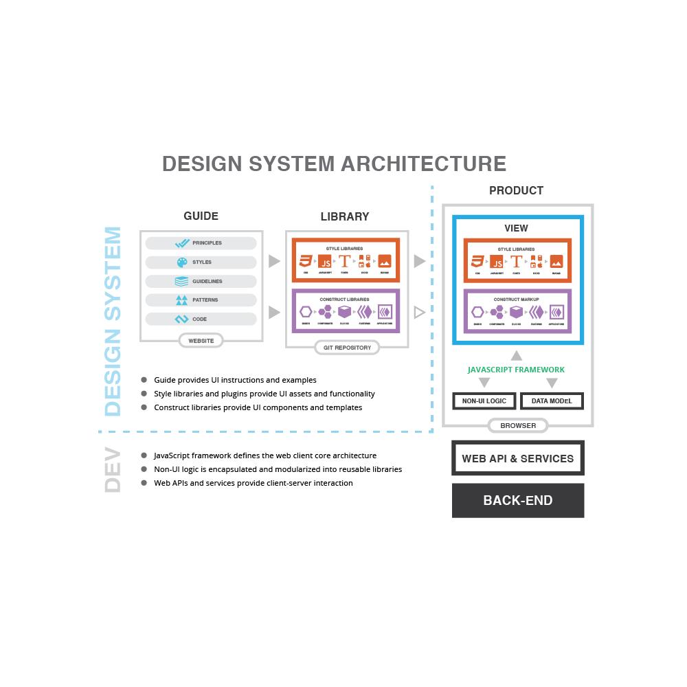 Design system architecture