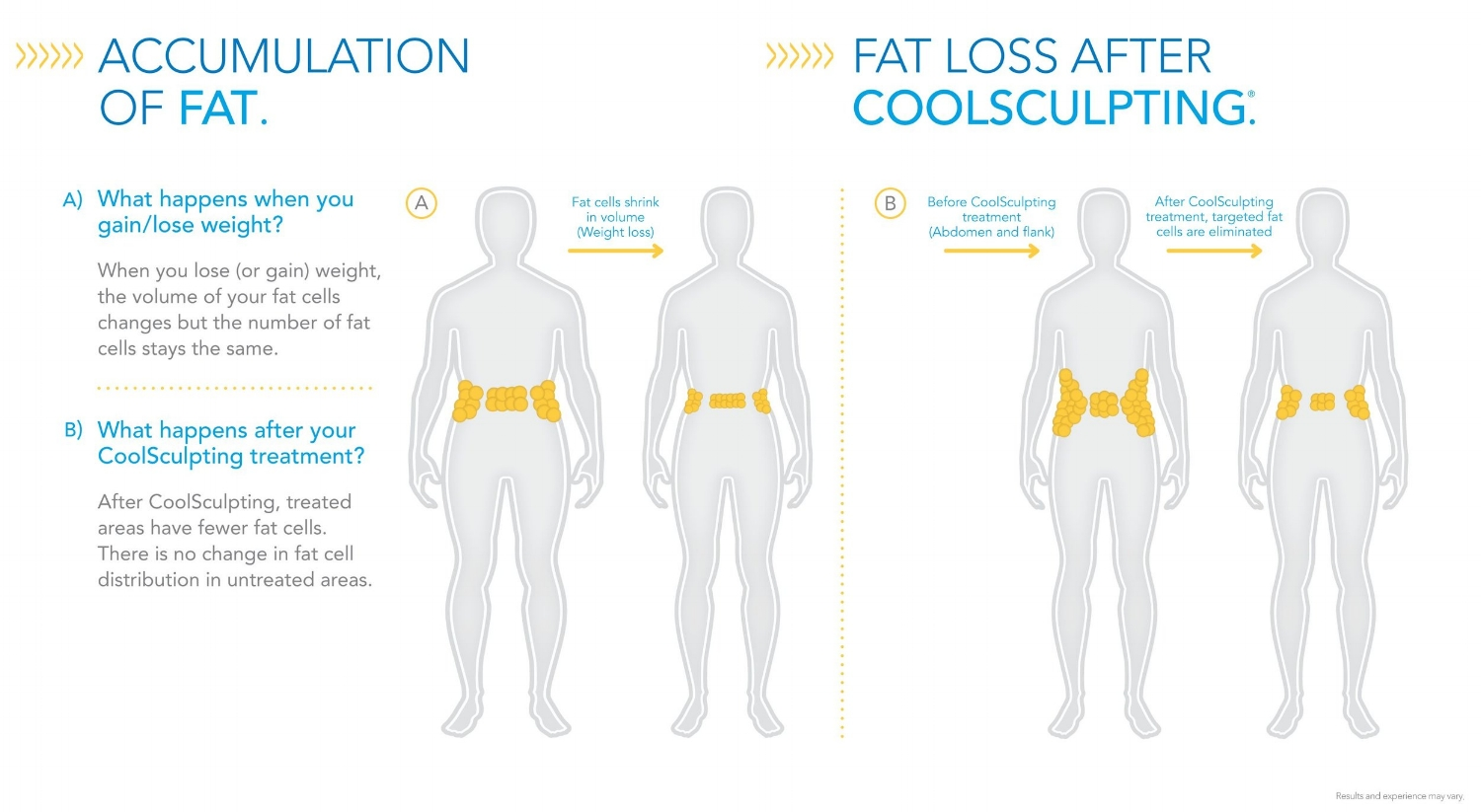 Accumulation-of-Fat-Fat-Loss-After-CoolSculpting.jpg
