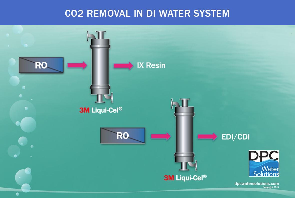 DPC_CO2 Removal in DI Water Sustem_12-17.jpg