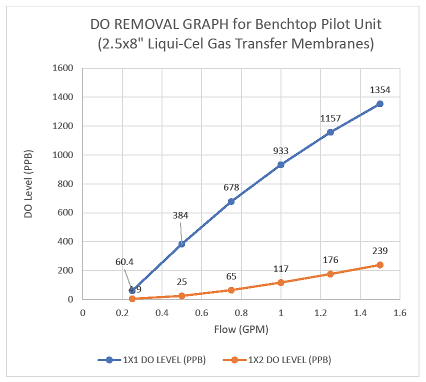 DO Removal Benchtop Pilot Unit