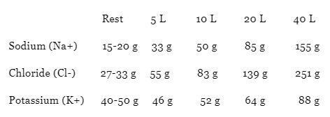 Electrolytes Table