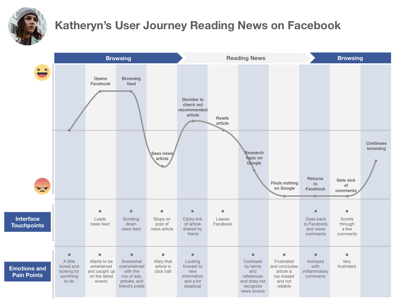 A clear negative trend:Bumps along the way include finding clickbait headlines, inflammatory comments, and heavily biased / opinionated articles (that are masquerading as facts)