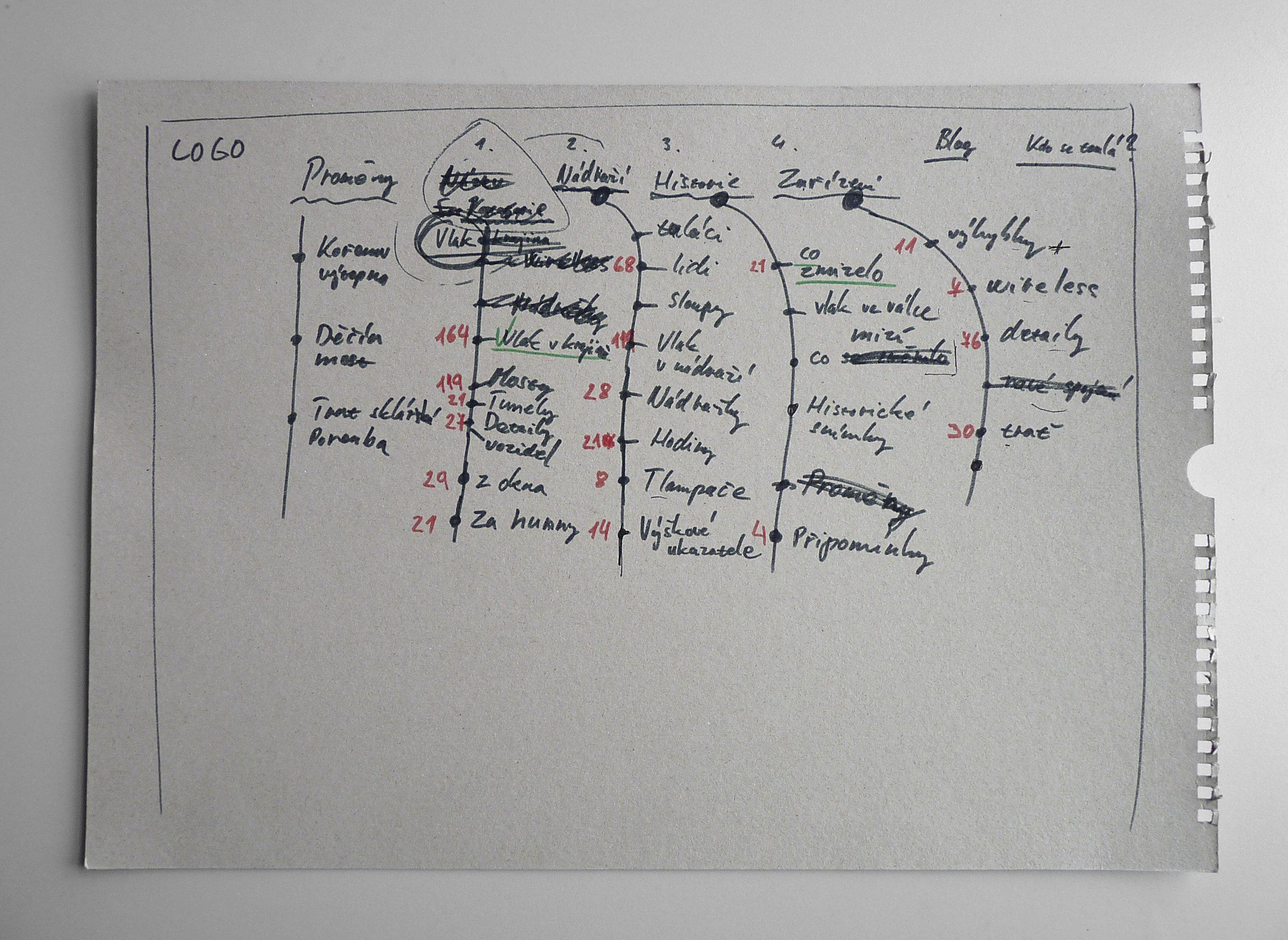 Architekturastránek - UX laboratoř