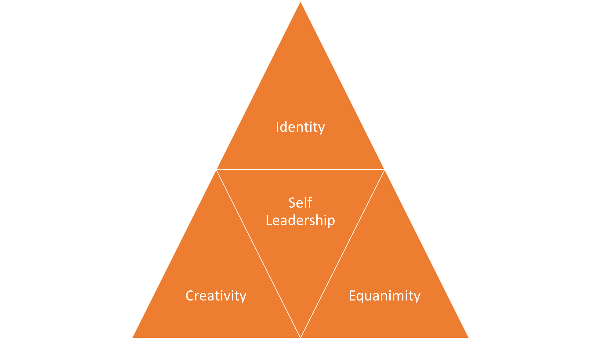 Self Leadership Model.png