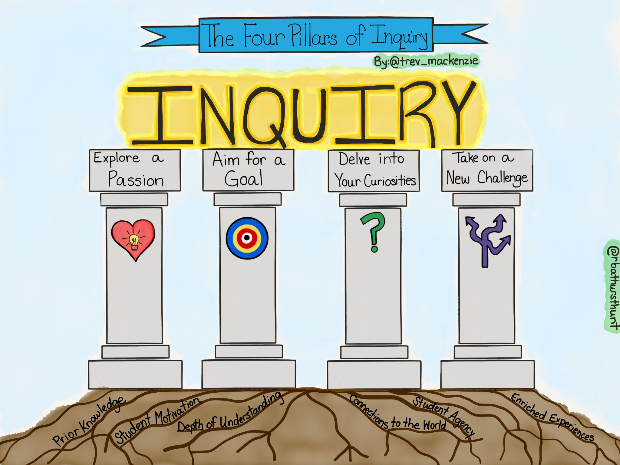 The Four Pillars of Inquiry by Trevor MacKenzie and Rebecca Bathurst-Hunt